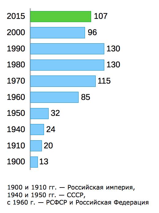 Сколько кондитерских изделий потребляет человек в год